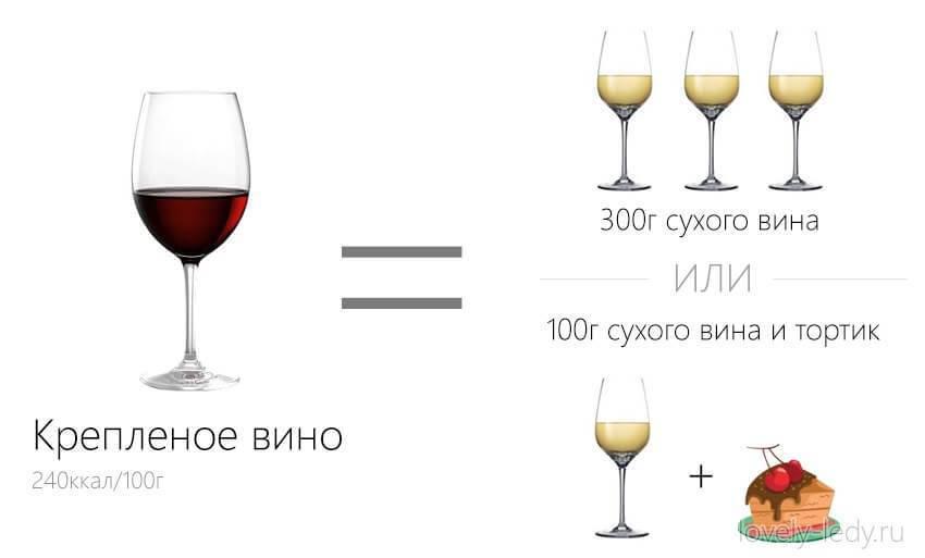 Калорийность вина: сколько калорий в сухом, полусладком и сладком вине?