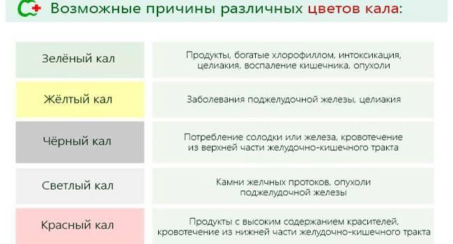 Цвет кала при циррозе печени: его консистенция и частота
