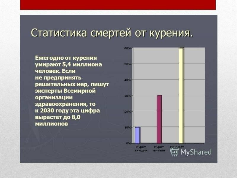 Статистика сколько людей в мире курит