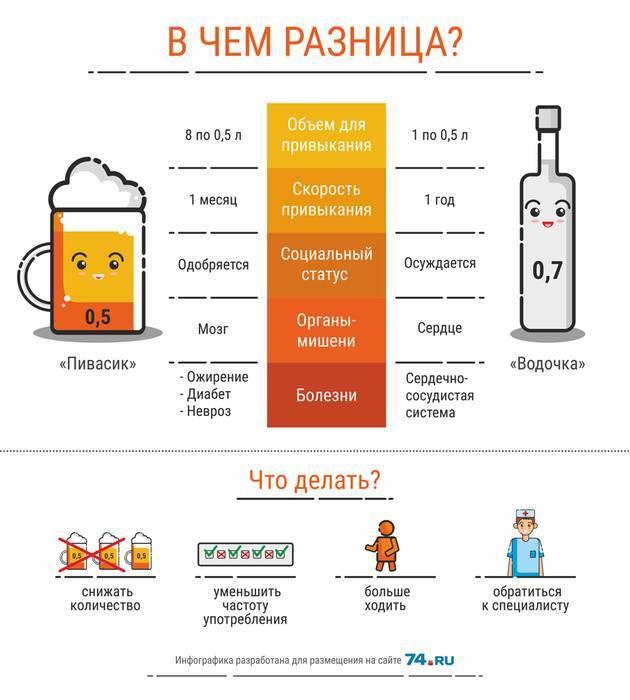 Женские гормоны в пиве, влияния на организм мужчины и женщины | athletic-store.ru