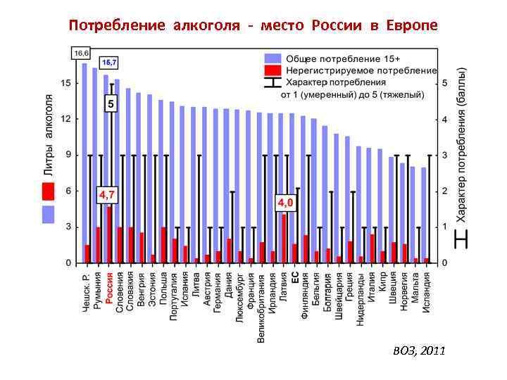 Алкоголизм в россии: статистика, причины и лечение. борьба с алкоголизмом в россии