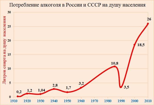 Алкоголизм в россии: история и современность