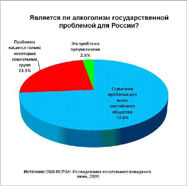Потребление алкоголя в россии — русский эксперт