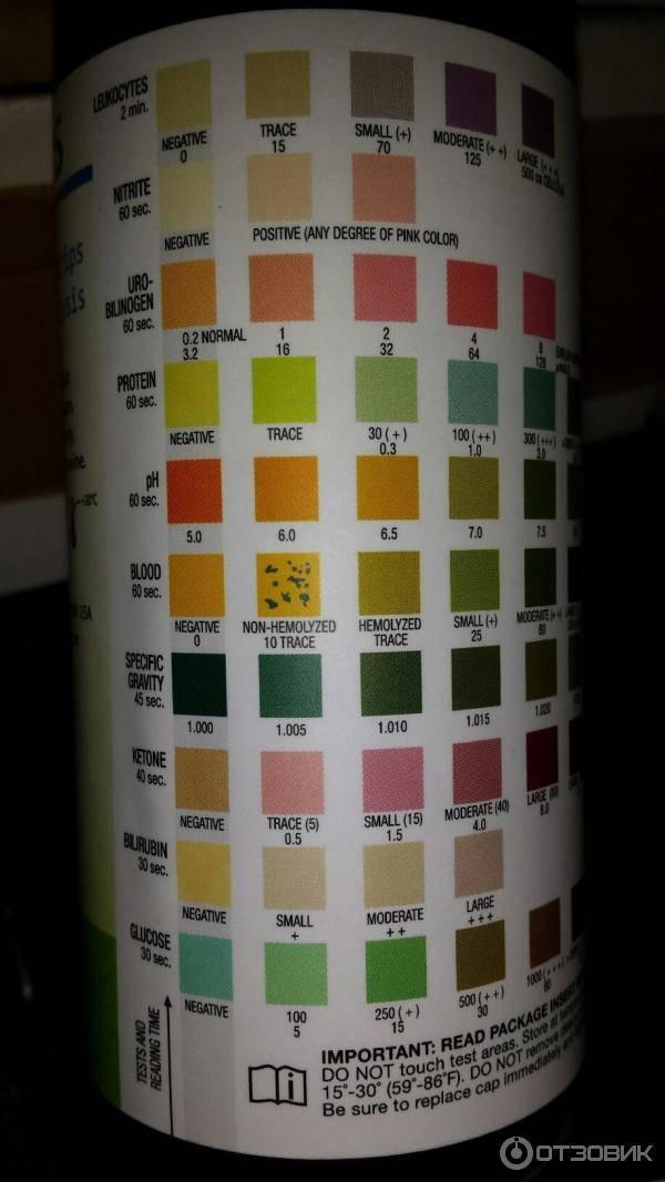 Использование тест-полосок для измерения сахара (глюкозы) в моче