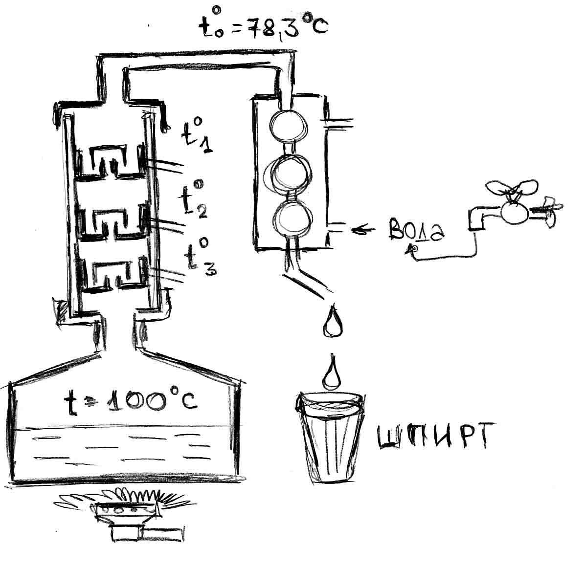 Ректификационная колонна своими руками: расчет всех компонентов и технология сборки в домашних условиях