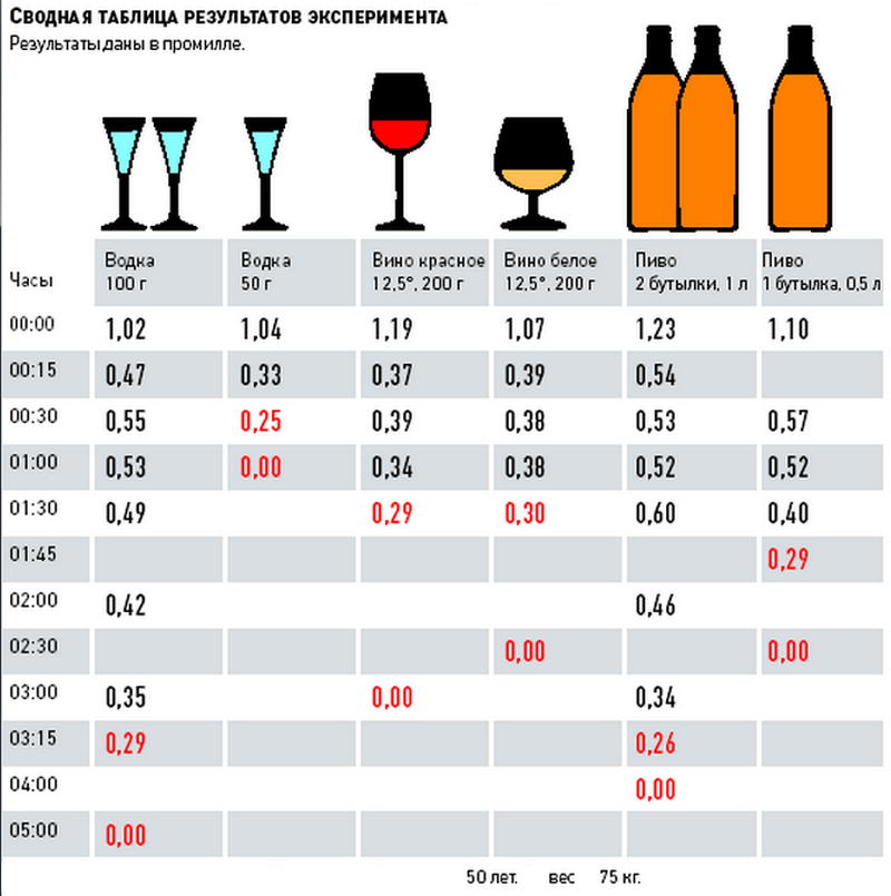 Почему алкотестер показывает алкоголь у трезвого?