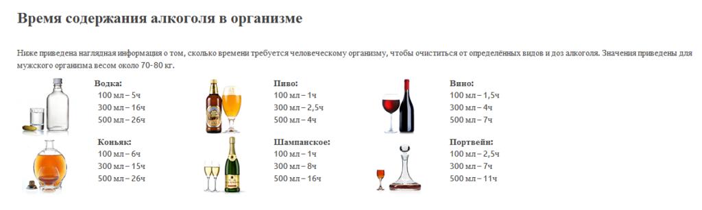 Таблица вывода алкоголя из организма для водителя