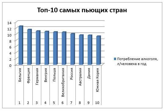 Рейтинг пьющих стран мира: где жители потребляют больше всего алкоголя
