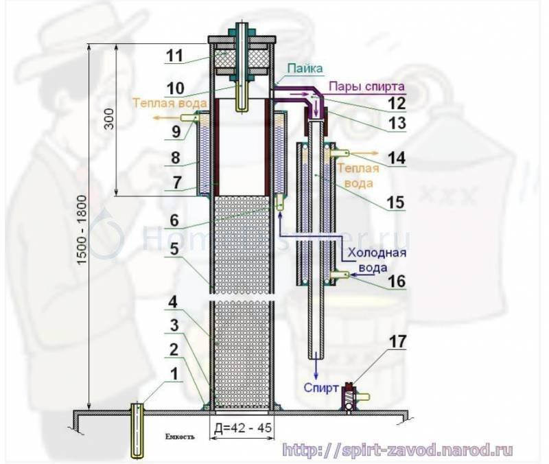 Тарельчатая колонна: преимущества, какой должна быть, формула расчета высоты + подборка схем