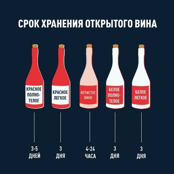 Сколько хранится открытая бутылка алкоголя