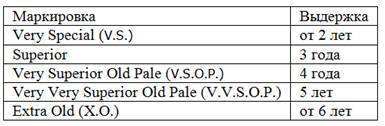 Что значит коньяк vs vsop xo? отличие по категориям и расшифровка букв и звезд на этикетках   про самогон и другие напитки ?   яндекс дзен