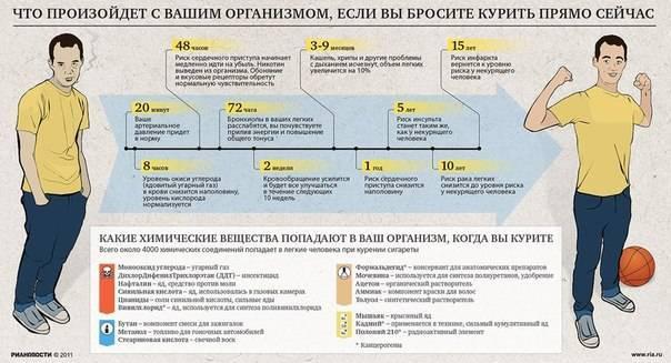 Последствия резкого отказа от курения | brodude.ru