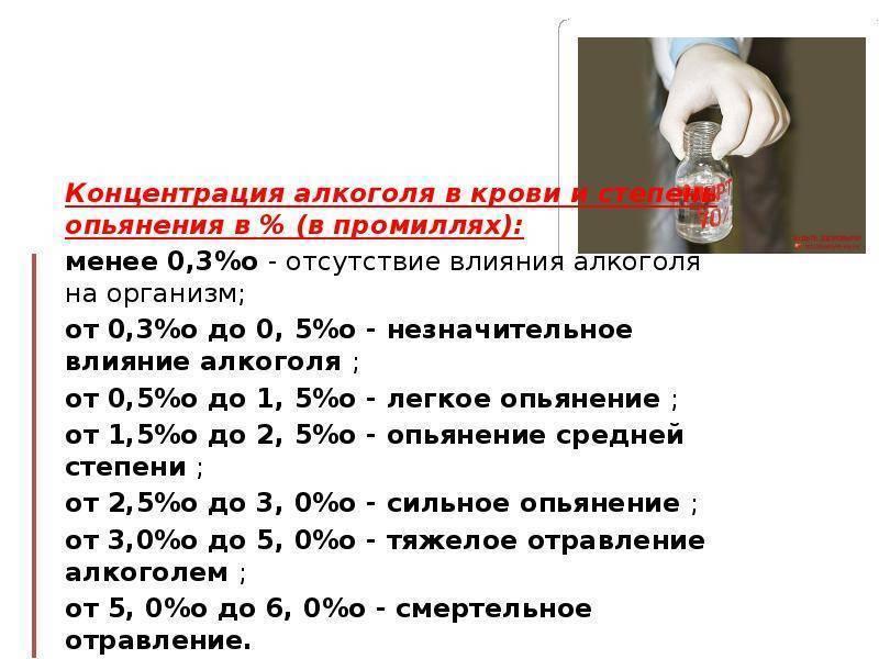 Соответствие концентрации этанола в крови человека степени алкогольного опьянения