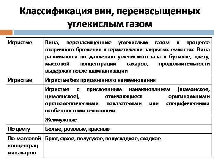 Вина россии - классификация российских вин