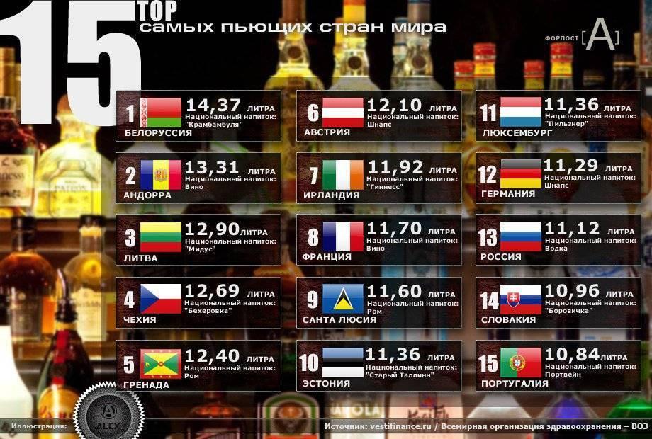 Топ-25 самых пьющих стран Европы