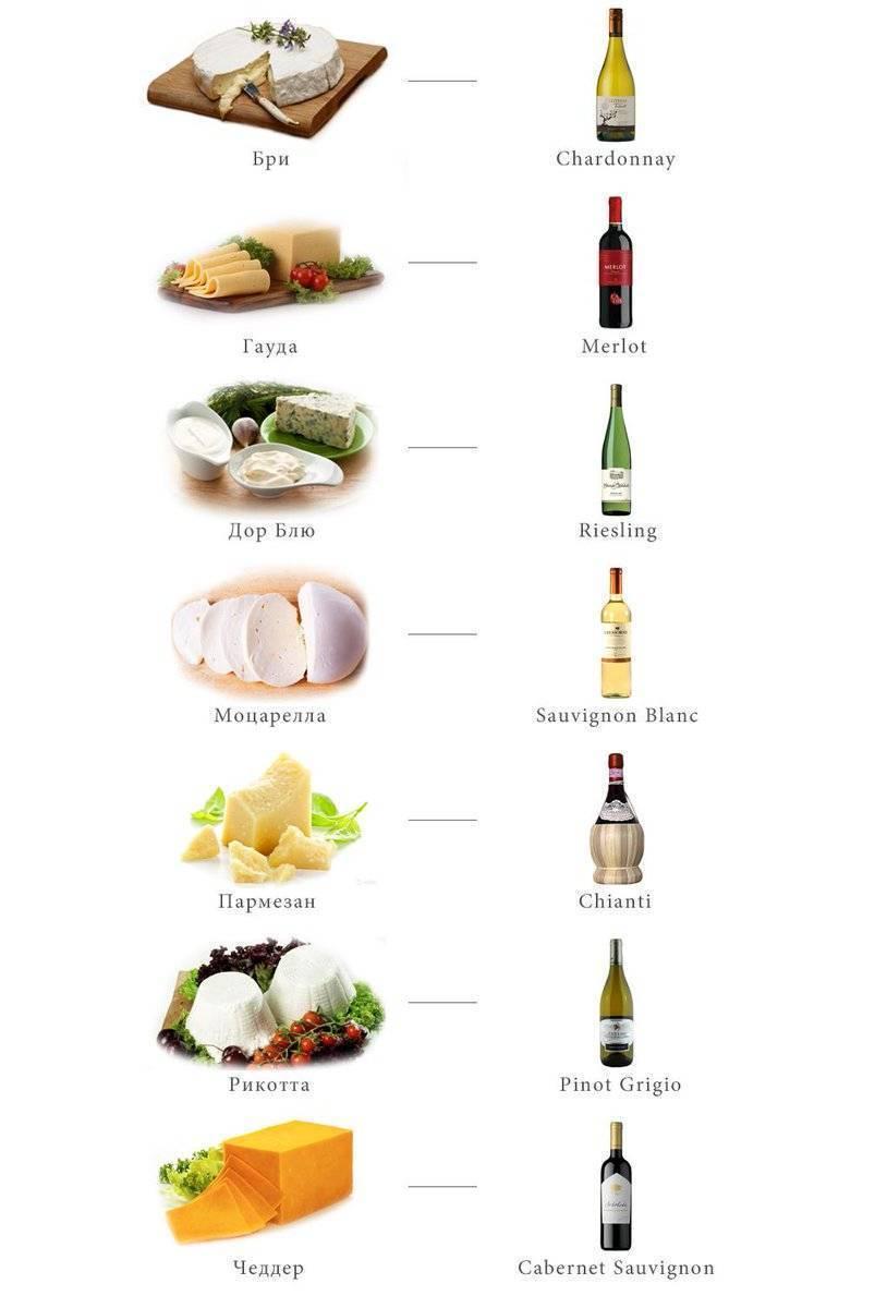Все гениальное просто: как сочетать сыр и вино? | просто о вине | яндекс дзен