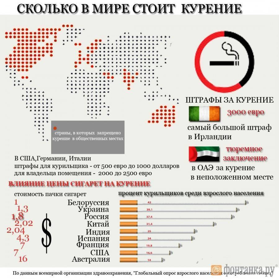 Статистика курения в россии за 2015 год