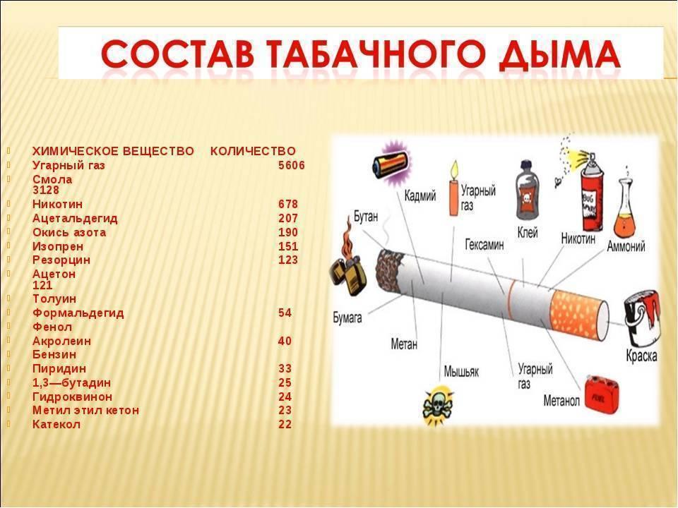 Сколько никотина в сигарете