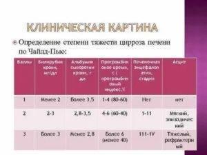 Анализы при циррозе печени: анализ крови при циррозе