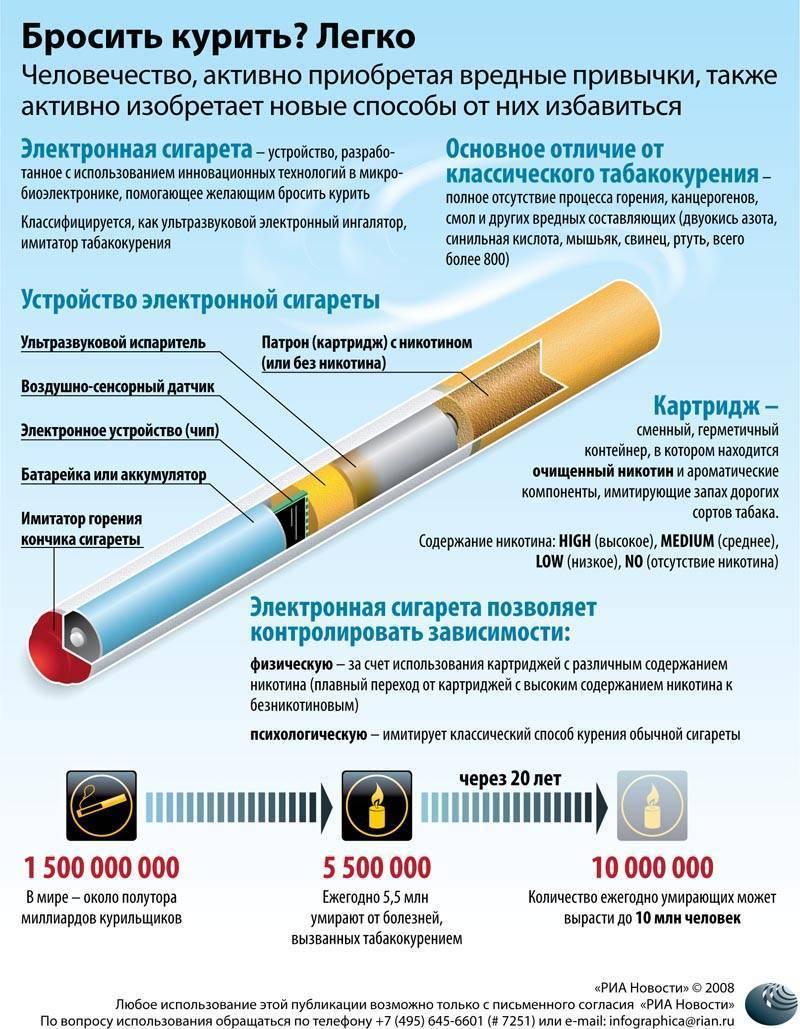Здоровый портал: борьба с вредными привычками. сигареты брось курить захарова