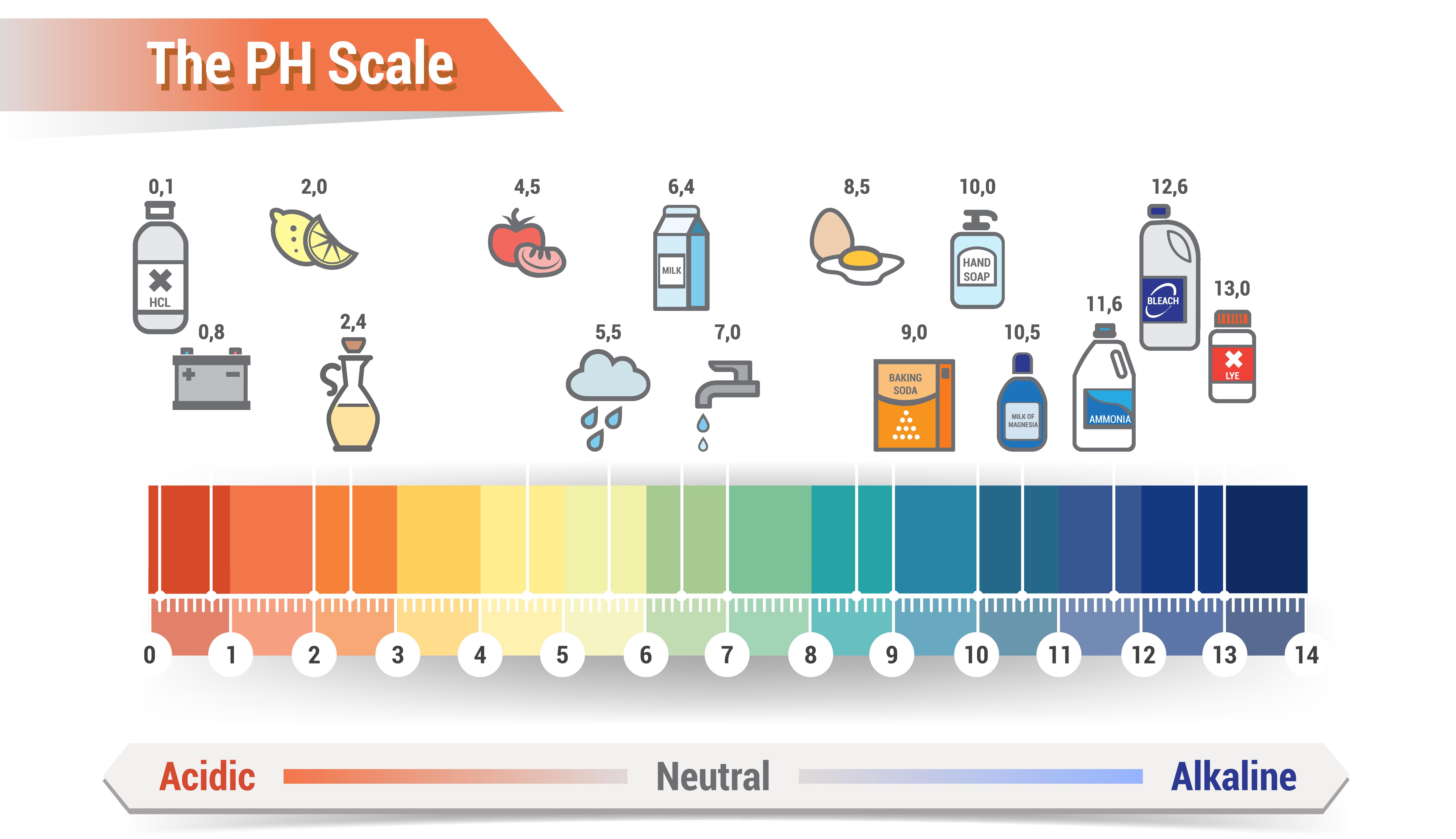 Водородный показатель кислотности (рн), калькулятор онлайн, конвертер