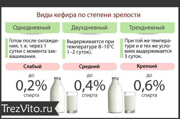 Помогает ли кефир с похмелья отравление.ру помогает ли кефир с похмелья