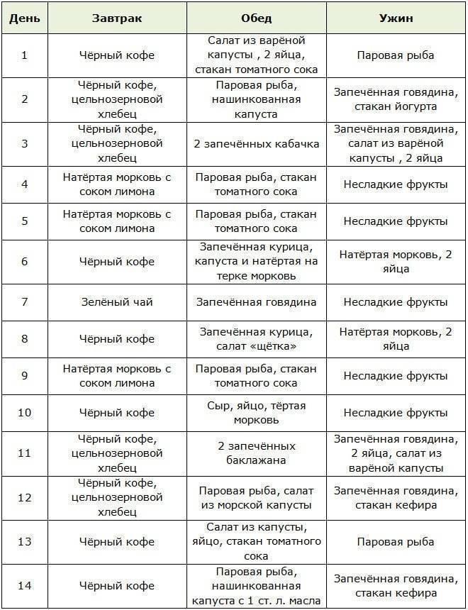 Кофейная диета для похудения на 7 и 14 дней - описание и меню