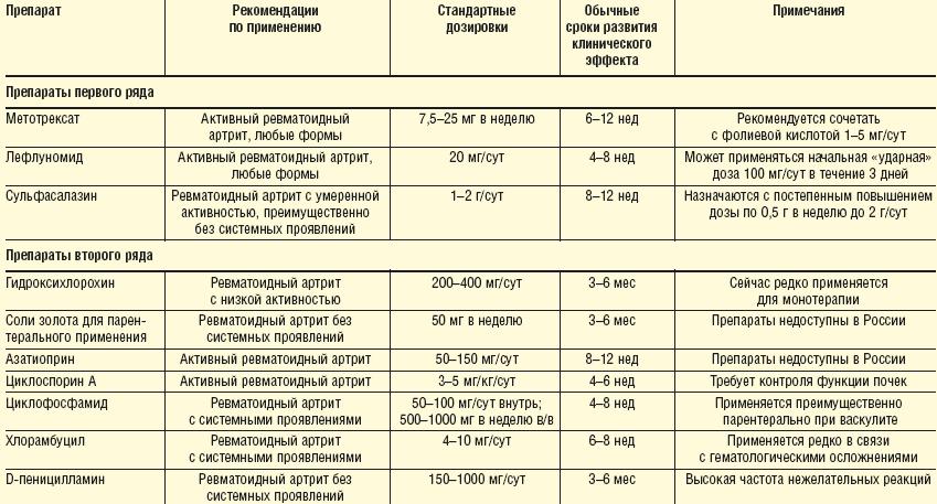 Нимесил: инструкция по применению, формы выпуска, показания