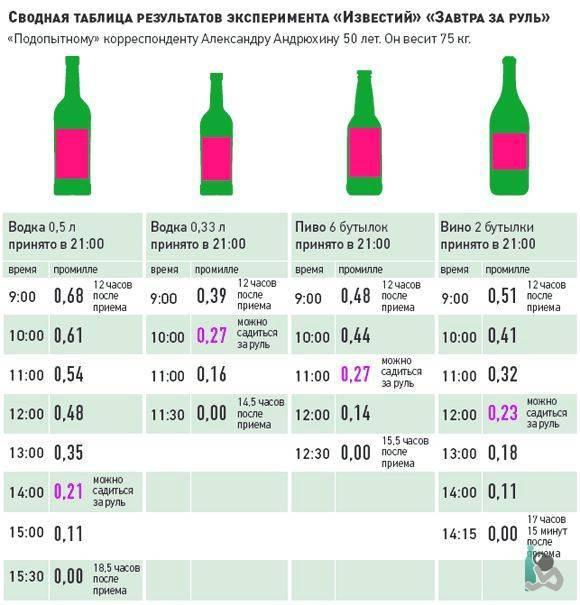 Как быстро устранить запах алкоголя изо рта