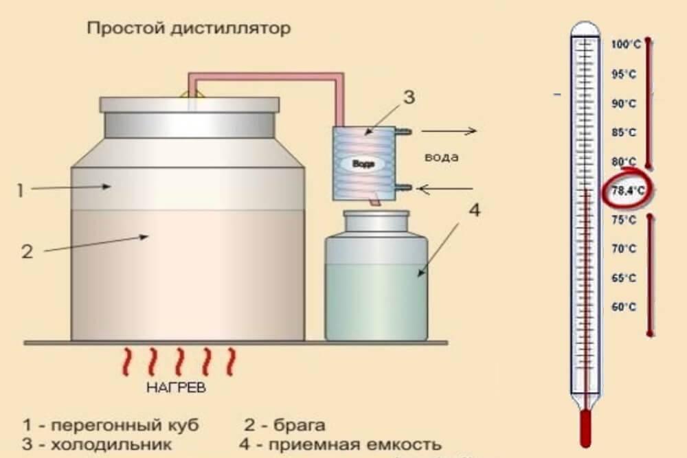 Температура кипения спирта в браге и ее контроль