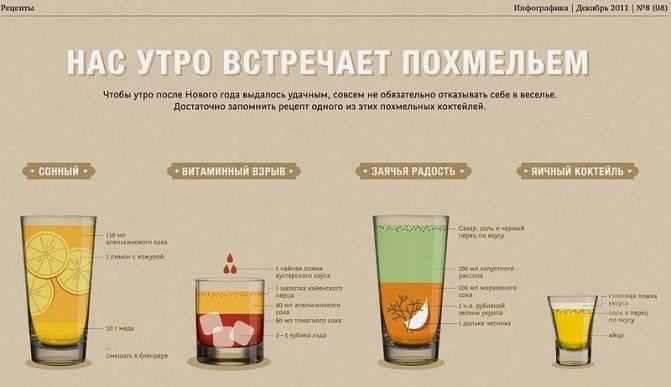 Сода от похмелья: рецепт при отправлении алкоголем