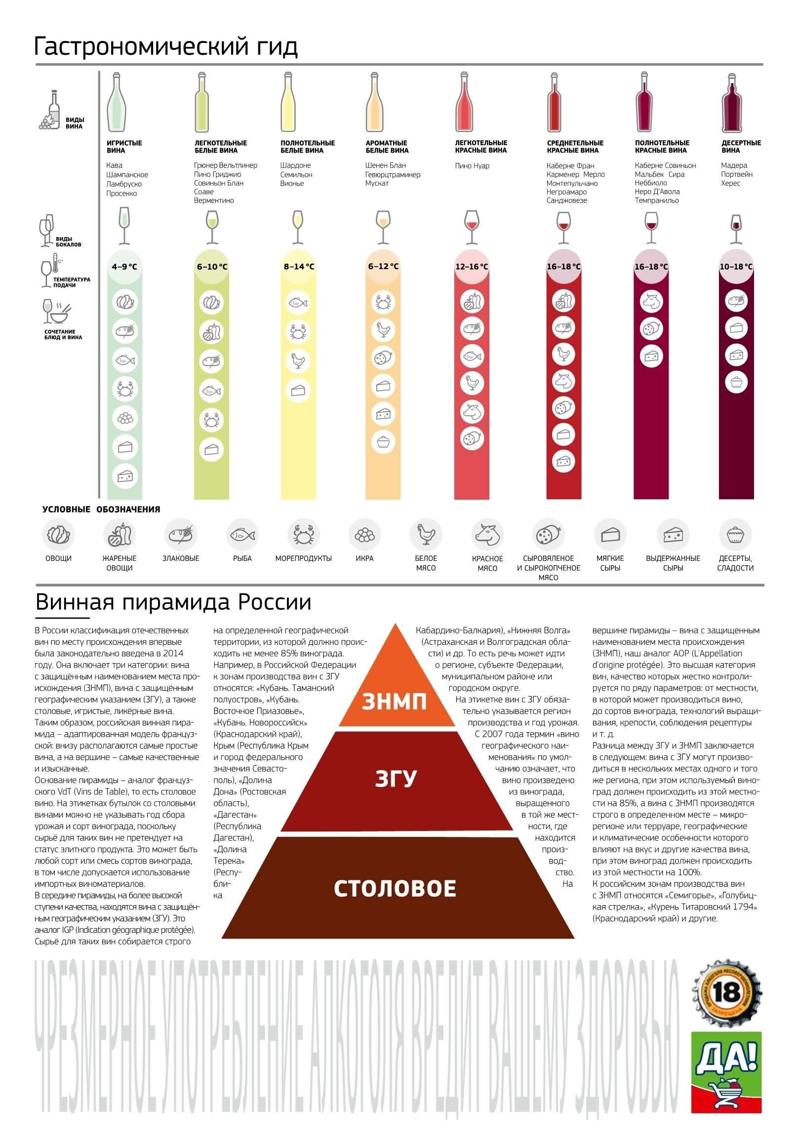 Виды вин: подробная классификация