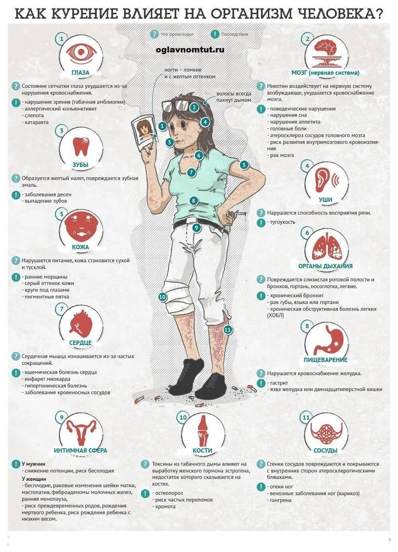 Болит желудок и изжога, ответы врачей, консультация