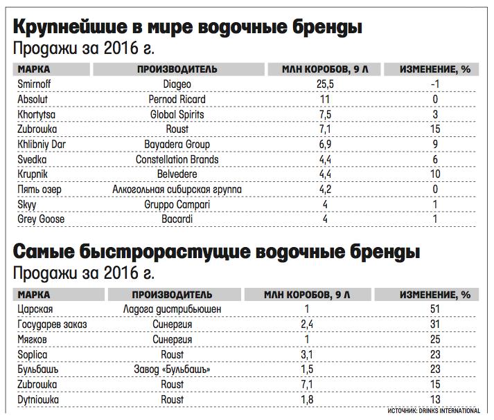 Самая лучшая водка в мире – рейтинг марок
