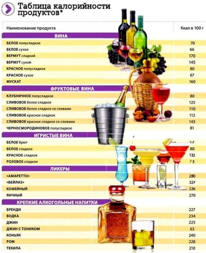 Калорийность водки в 100 граммах: сравнение энергетической ценности крепкого алкогольного напитка и пива, возможно ли употребление алкоголя при диете | mosspravki.ru