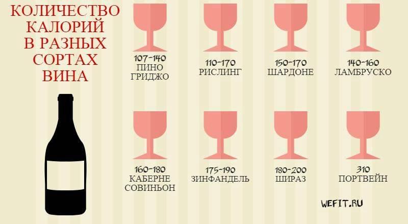 Калорийность вина ?: статистика [2018], сколько ккал на 100 г, бутылку, бокал или стакан - подробная таблица о количестве | suhoy.guru