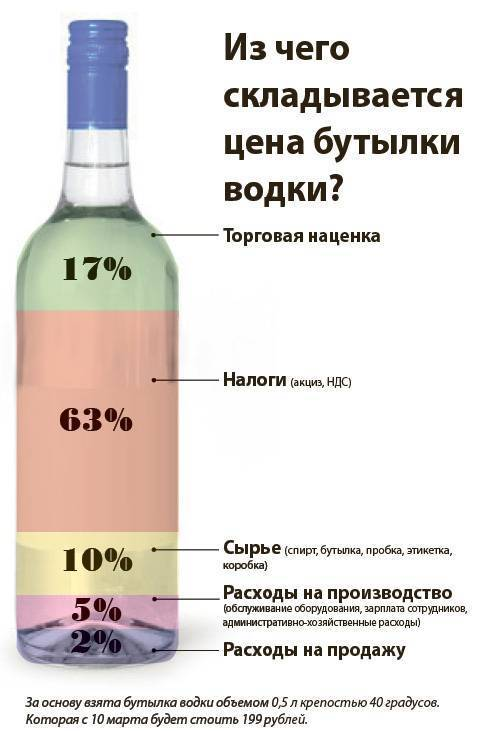 Крепость виски: содержание алкоголя, крепость спиртного напитка, от чего зависят градусы и как правильно выбрать качественный виски