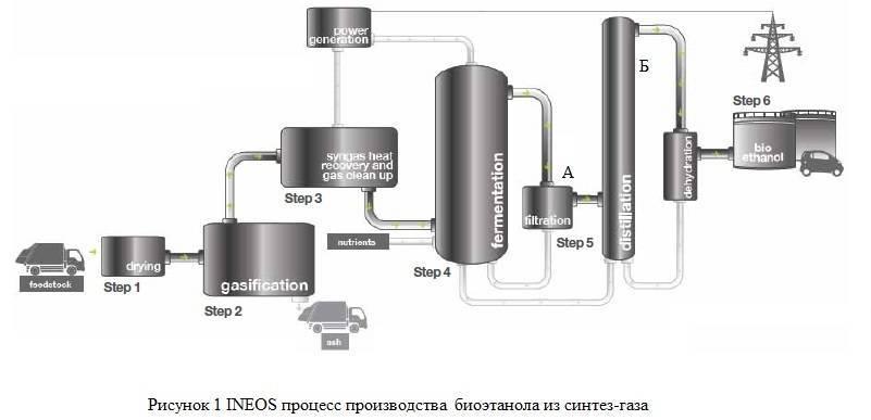 Приготовление питьевого спирта. как сделать спирт из опилок: все способы получения биотоплива