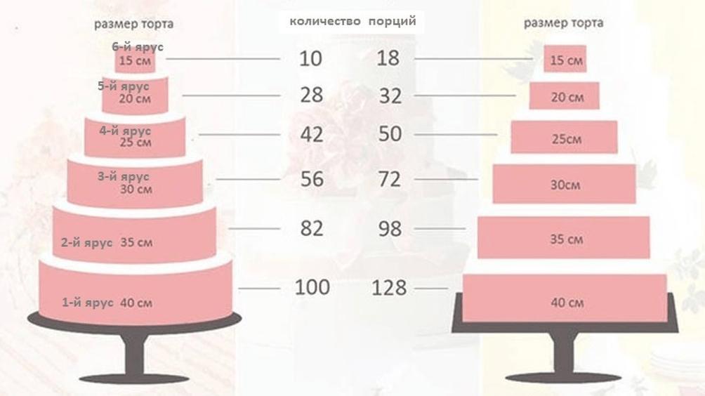 Калькулятор расчета напитков на свадьбу. как рассчитать спиртное на банкет или свадьбу?