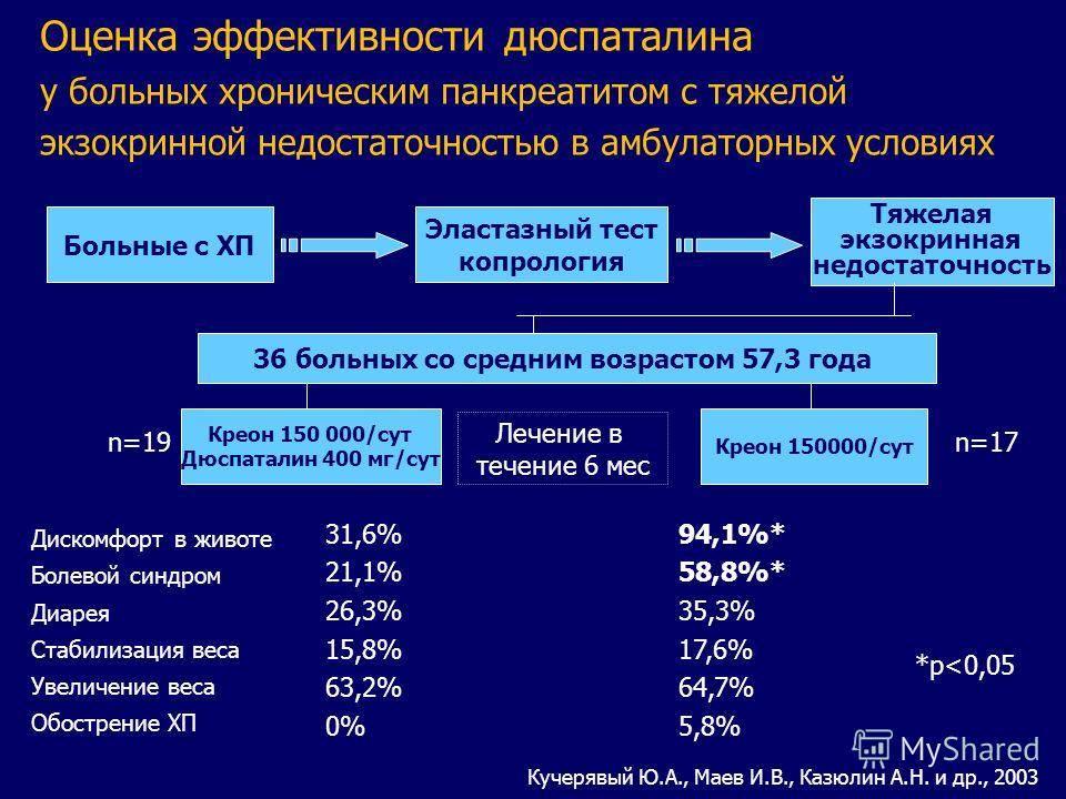 Продолжительность жизни при панкреатите (в хронической и острой стадии), факторы, влияющие на прогноз и способы увеличения срока жизни
