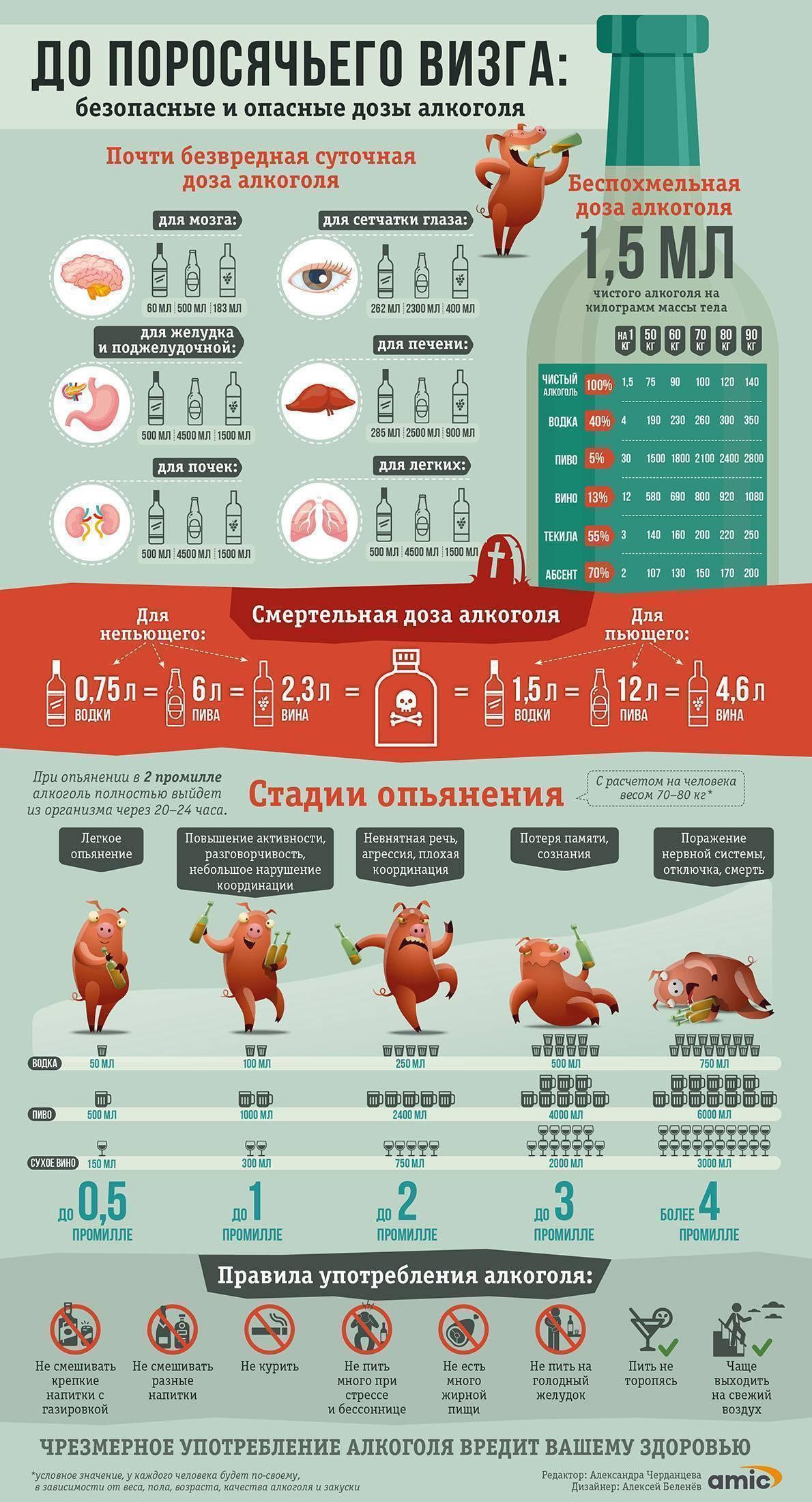 Можно ли употреблять алкоголь при варикозе ног - медицинский портал thai-medicine.ru