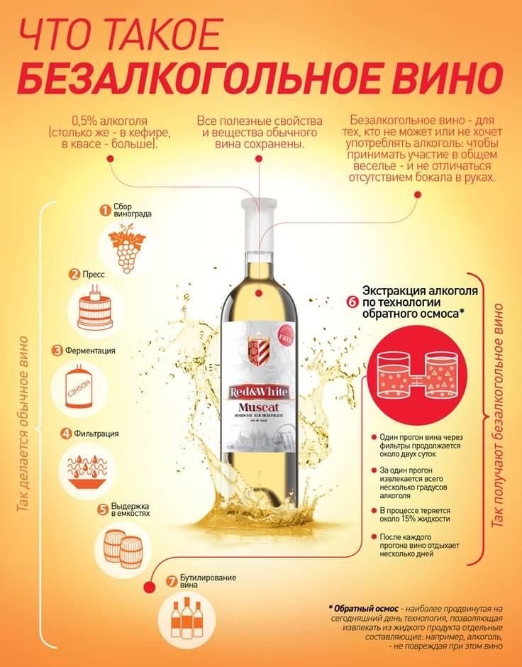 Безалкогольное вино: как делают и можно ли пить при беременности