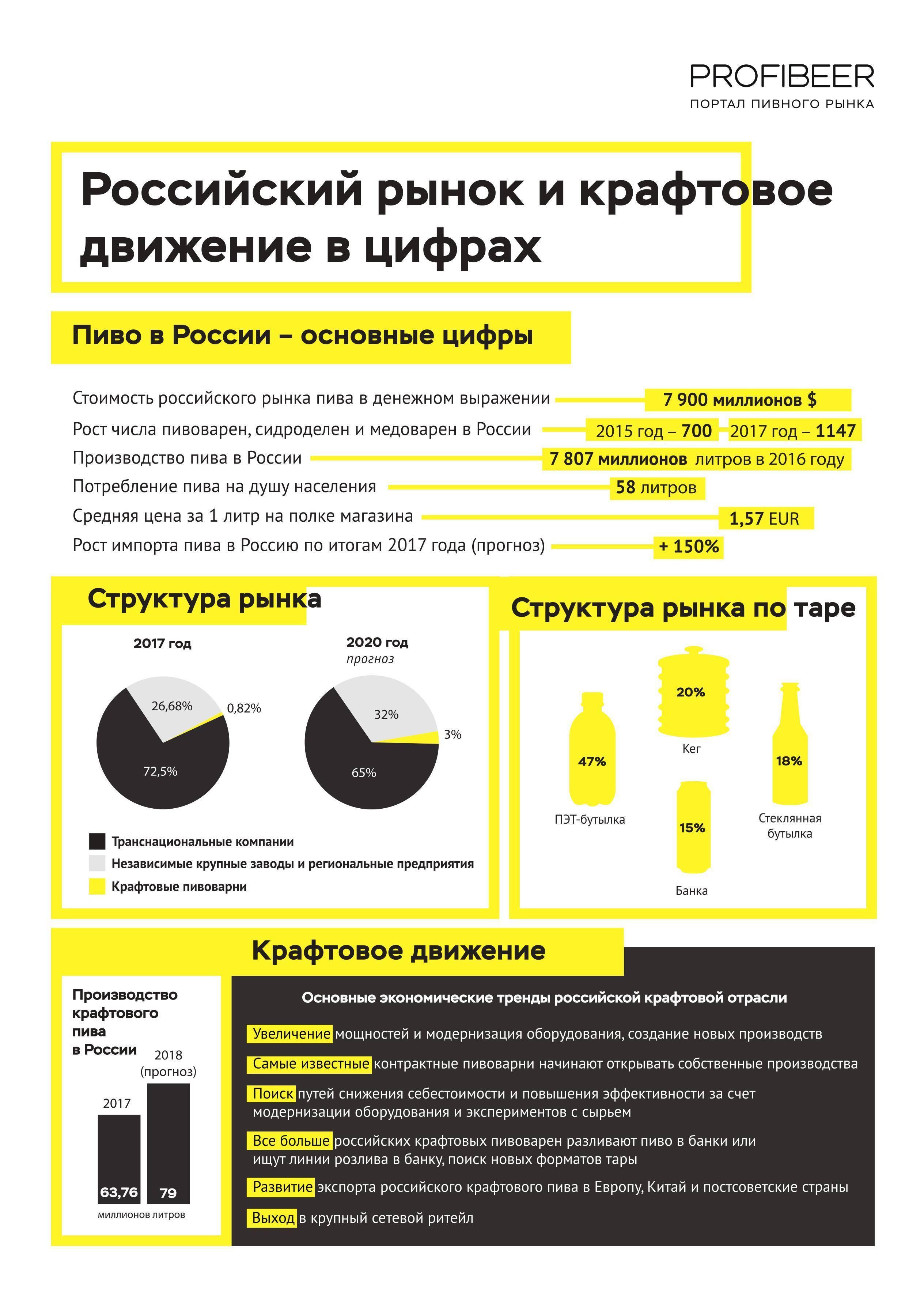 Россия навеселе: цены на алкоголь выросли вместе с продажами