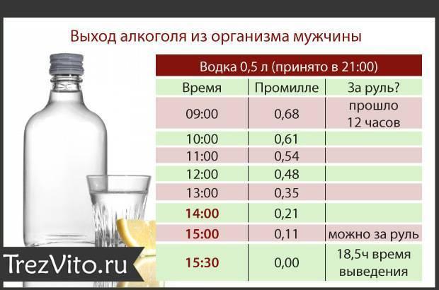 Это сколько 0,16 промилле алкоголя в крови в 2020 году