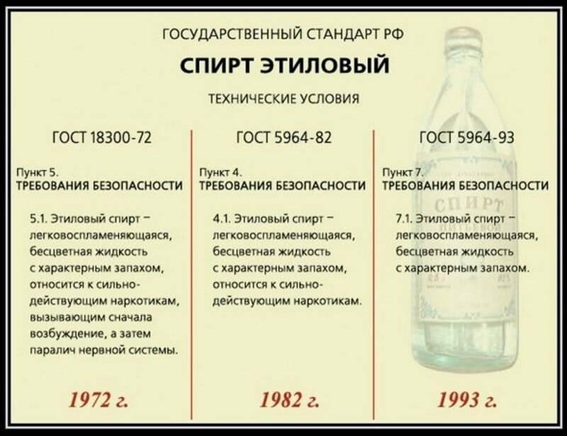 Как в россии изготавливают этиловый спирт?