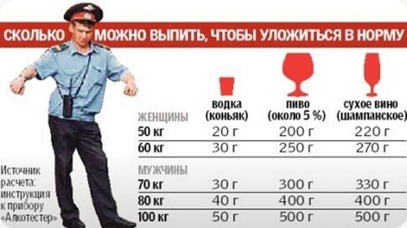2 промилле это сколько алкоголя содержится в крови в 2020 году