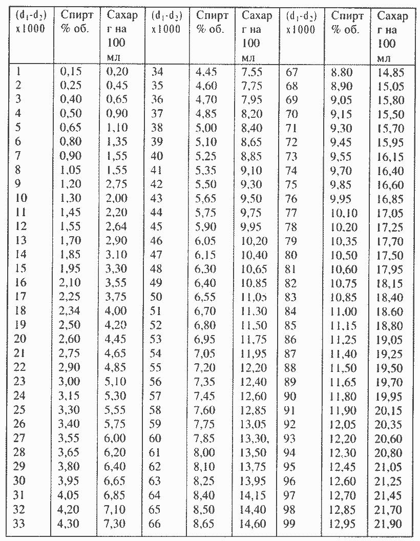 Плотность пива: что это такое, таблица и калькулятор для измерения, связь с крепостью напитка