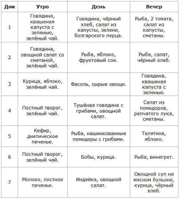 Очень мощная диета минус 10 кг — полное описание и меню     женский журнал tatros.info