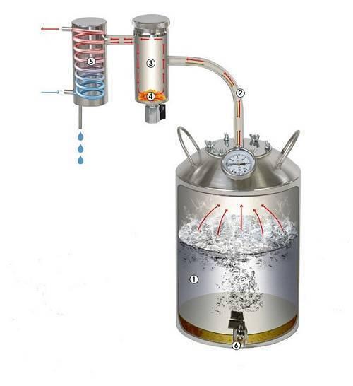 Как работает самогонный аппарат? принцип действия.