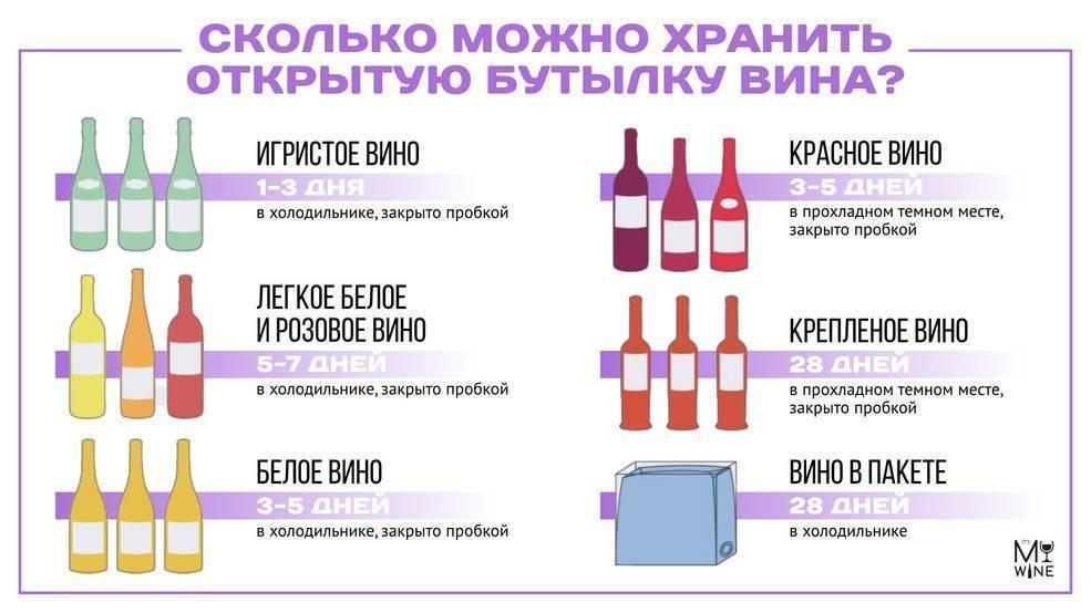 Срок годности шампанского и различных игристых вин